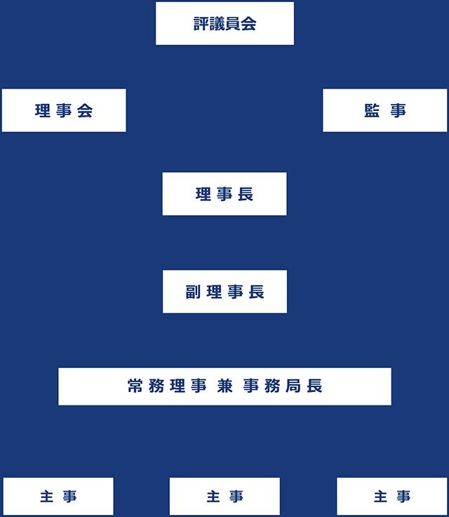 組織・機構